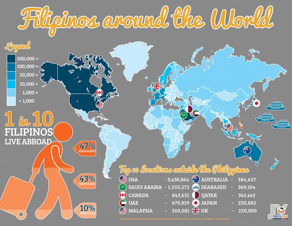 Filipinos-Abroad (1)